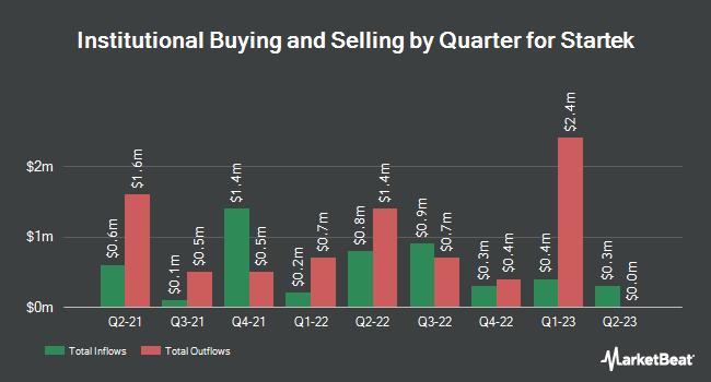 Institutional Ownership by Quarter for StarTek (NYSE:SRT)