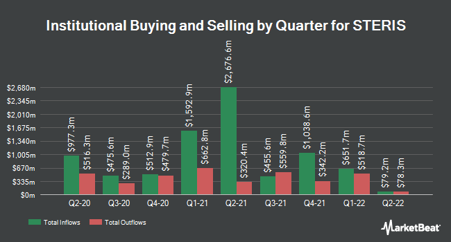 Institutional Ownership by Quarter for Steris (NYSE:STE)