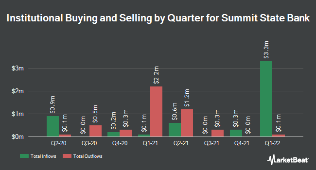 Institutional Ownership by Quarter for Summit State Bank (NASDAQ:SSBI)