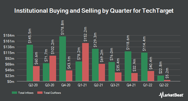 Institutional Ownership by Quarter for TechTarget (NASDAQ:TTGT)