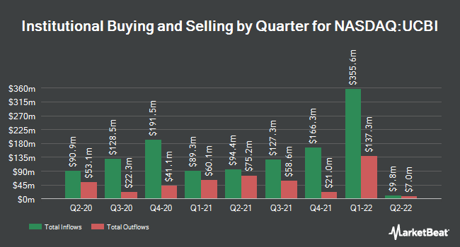 Institutional Ownership by Quarter for United Community Bank (NASDAQ:UCBI)