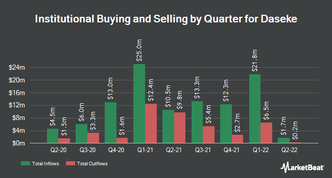 Institutional Ownership by Quarter for Daseke (NASDAQ:DSKE)