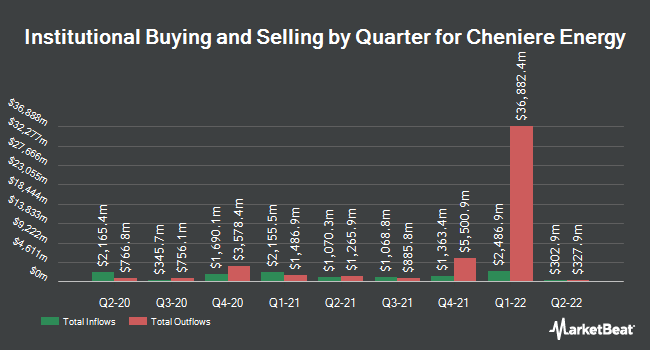 Institutional Ownership by Quarter for Cheniere Energy (NYSEAMERICAN:LNG)