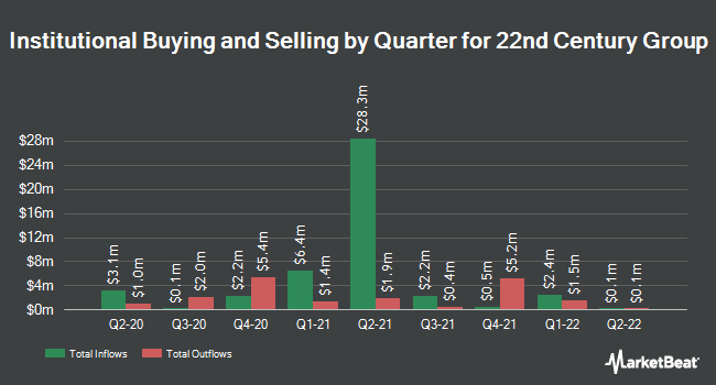 Institutional Ownership by Quarter for 22nd Century Group (NYSEAMERICAN:XXII)