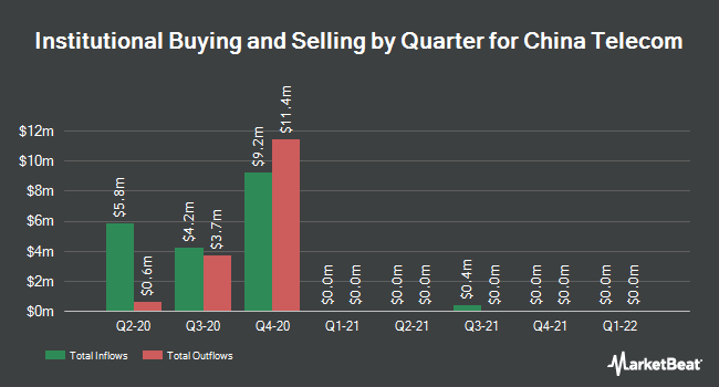 Institutional Ownership by Quarter for China Telecom (NYSE:CHA)