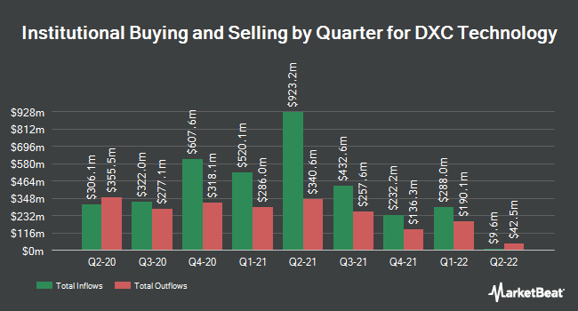 Institutional Ownership by Quarter for DXC Technology Company. (NYSE:DXC)