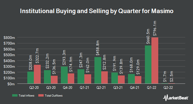 Institutional Ownership by Quarter for Masimo (NASDAQ:MASI)
