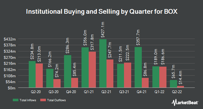 Institutional Ownership by Quarter for BOX (NYSE:BOX)