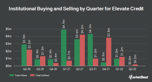Institutional Ownership by Quarter for Elevate Credit (NYSE:ELVT)