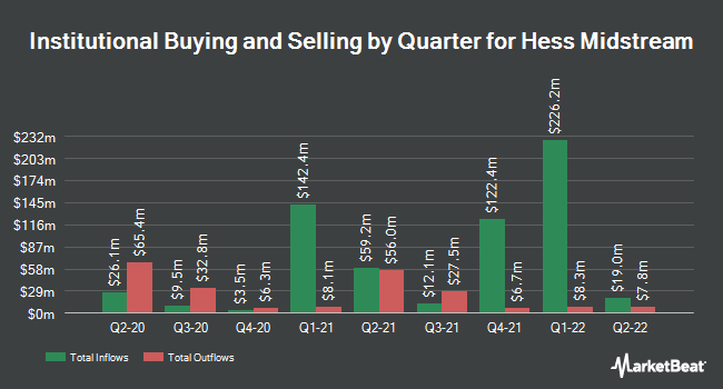 Institutional Ownership by Quarter for Hess Midstream Partners LP (NYSE:HESM)