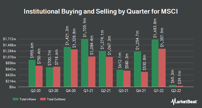 Institutional Ownership by Quarter for MSCI (NYSE:MSCI)