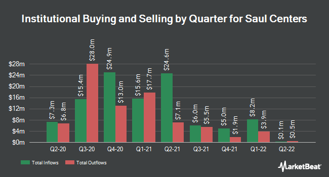 Institutional Ownership by Quarter for Saul Centers (NYSE:BFS)