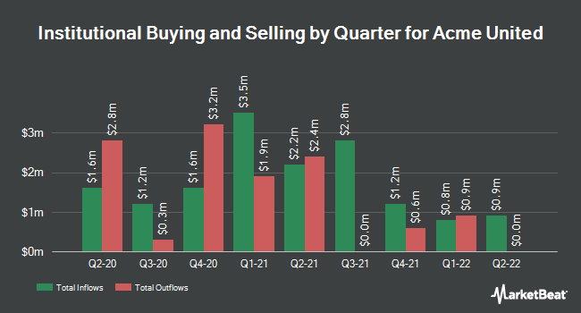 Institutional Ownership by Quarter for Acme United (NYSEAMERICAN:ACU)