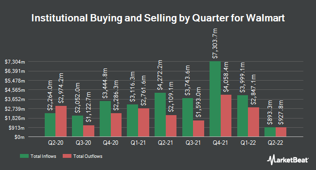 Institutional Ownership by Quarter for Walmart (NYSE:WMT)