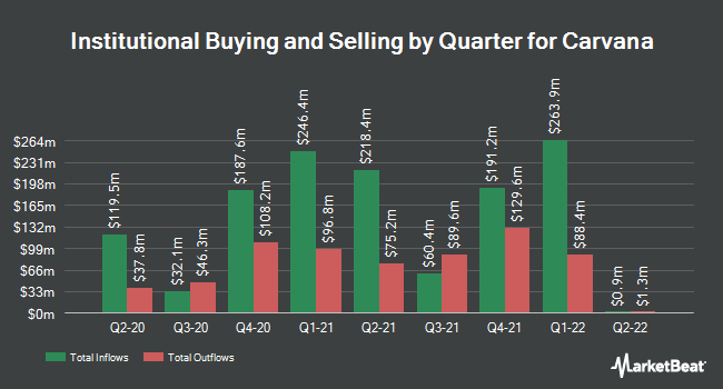 Institutional Ownership by Quarter for Carvana (NYSE:CVNA)