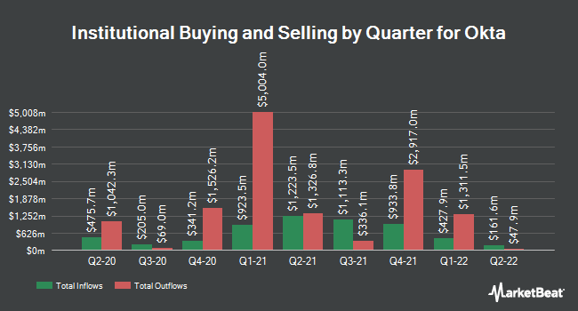 Institutional Ownership by Quarter for Okta (NASDAQ:OKTA)