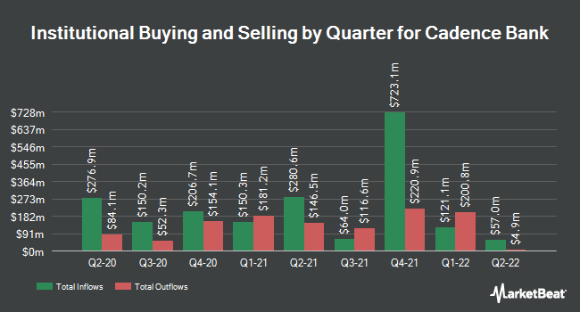 Institutional Ownership by Quarter for Cadence Bancorp (NYSE:CADE)