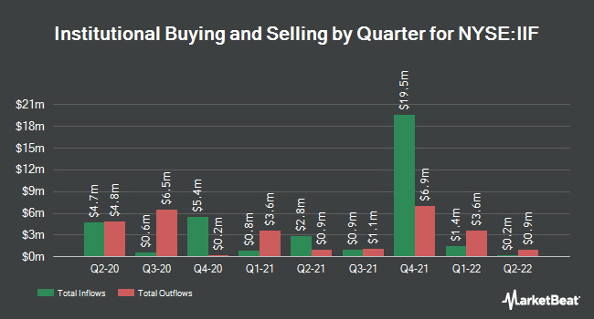 Institutional Ownership by Quarter for Morgan Stanley India Investment (NYSE:IIF)