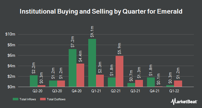Institutional Ownership by Quarter for Emerald Expositions Events (NYSE:EEX)