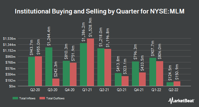 Institutional Ownership by Quarter for Martin Marietta Materials (NYSE:MLM)