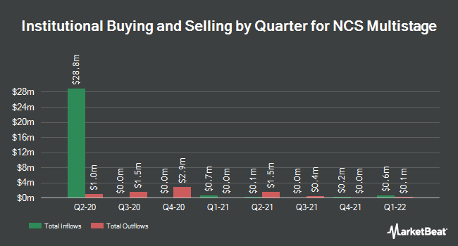 Institutional Ownership by Quarter for NCS Multistage (NASDAQ:NCSM)