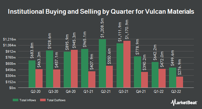 Institutional Ownership by Quarter for Vulcan Materials (NYSE:VMC)