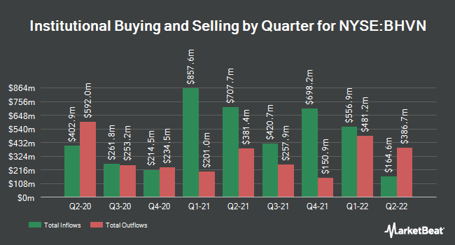 Institutional Ownership by Quarter for Biohaven Pharmaceutical (NYSE:BHVN)