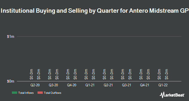 Institutional Ownership by Quarter for Antero Midstream GP (NYSE:AMGP)