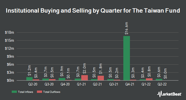 Institutional Ownership by Quarter for Taiwan Fund (NYSE:TWN)