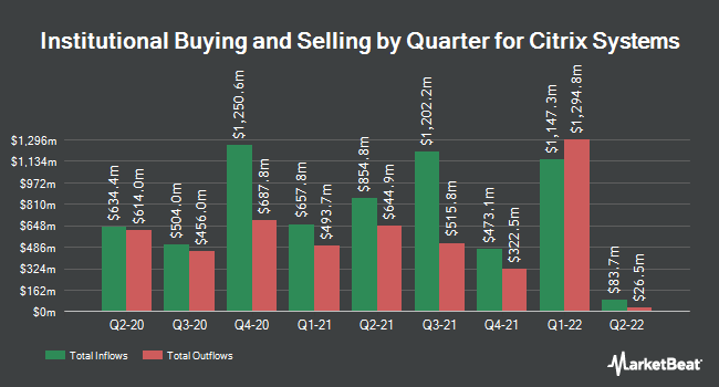 Institutional Ownership by Quarter for Citrix Systems (NASDAQ:CTXS)