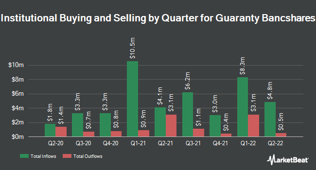 Institutional Ownership by Quarter for Guaranty Bancshares (NASDAQ:GNTY)