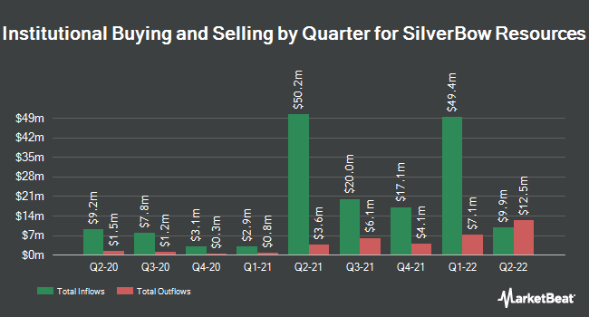 Institutional Ownership by Quarter for SilverBow Resources (NYSE:SBOW)