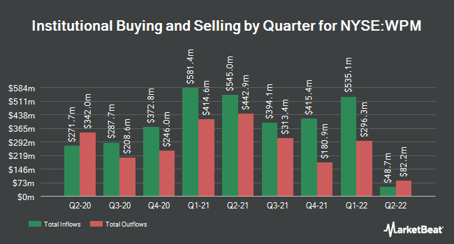 Institutional Ownership by Quarter for Wheaton Precious Metals (NYSE:WPM)