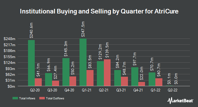 Institutional Ownership by Quarter for AtriCure (NASDAQ:ATRC)