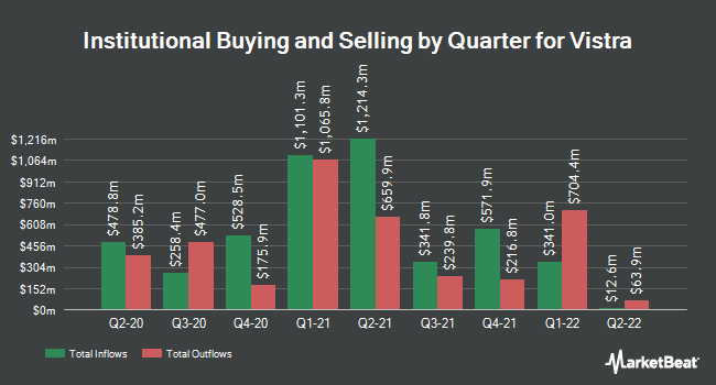 Institutional Ownership by Quarter for Vistra Energy (NYSE:VST)