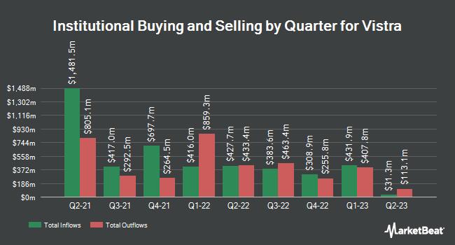 Institutional Ownership by Quarter for Vistra Energy (NYSE:VST)