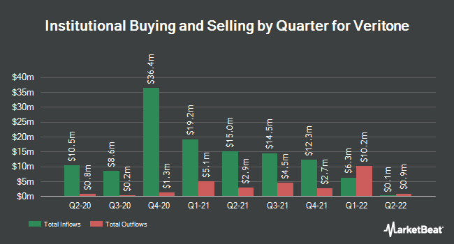 Institutional Ownership by Quarter for Veritone (NASDAQ:VERI)