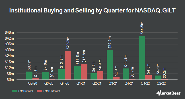 Institutional Ownership by Quarter for Gilat Satellite Networks (NASDAQ:GILT)