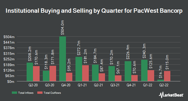 Institutional Ownership by Quarter for PacWest Bancorp (NASDAQ:PACW)