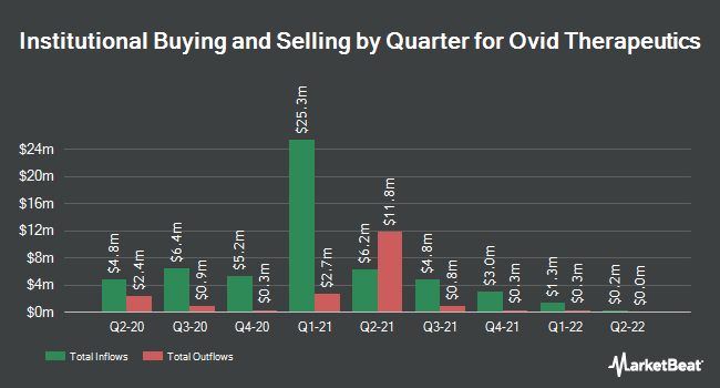 Institutional Ownership by Quarter for Ovid Therapeutics (NASDAQ:OVID)
