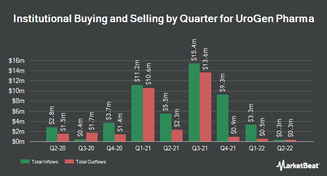 Institutional Ownership by Quarter for UroGen Pharma (NASDAQ:URGN)