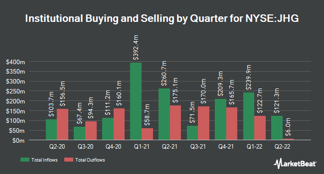 Institutional Ownership by Quarter for Henderson Group (NYSE:JHG)