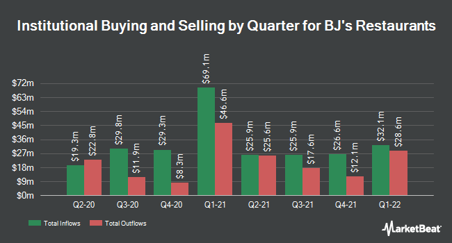 Institutional Ownership by Quarter for BJ`s Restaurants (NASDAQ:BJRI)