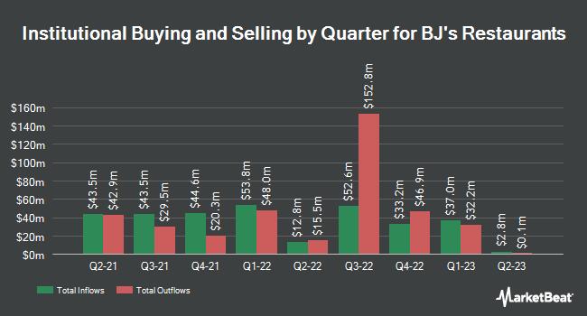Institutional Ownership by Quarter for BJ`s Restaurants (NASDAQ:BJRI)