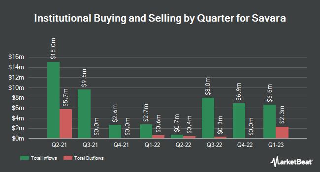 Institutional Ownership by Quarter for Savara (NASDAQ:SVRA)