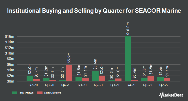 Institutional Ownership by Quarter for SEACOR Marine Holdings (NYSE:SMHI)