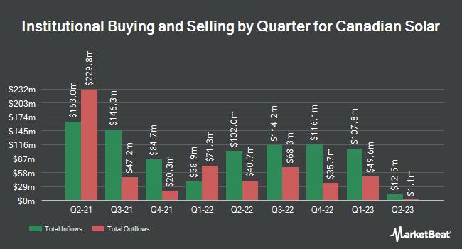 Institutional Ownership by Quarter for Canadian Solar (NASDAQ:CSIQ)