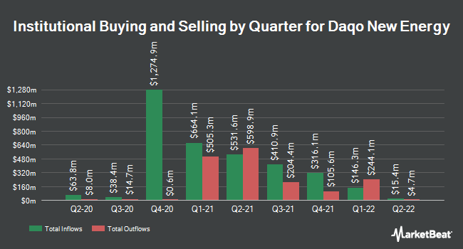 Institutional Ownership by Quarter for Daqo New Energy (NYSE:DQ)