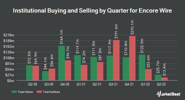 Institutional Ownership by Quarter for Encore Wire (NASDAQ:WIRE)