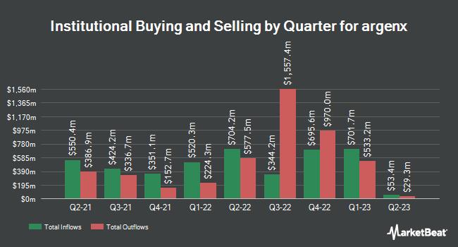 Institutional Ownership by Quarter for arGEN-X BV (NASDAQ:ARGX)